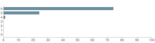 Chart?cht=bhs&chs=500x140&chbh=10&chco=6f92a3&chxt=x,y&chd=t:74,24,1,0,0,0,0&chm=t+74%,333333,0,0,10 t+24%,333333,0,1,10 t+1%,333333,0,2,10 t+0%,333333,0,3,10 t+0%,333333,0,4,10 t+0%,333333,0,5,10 t+0%,333333,0,6,10&chxl=1: other indian hawaiian asian hispanic black white